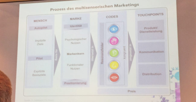 Berlin Neuromarketing Day 2016: Prozess des multisensorischen Marketings