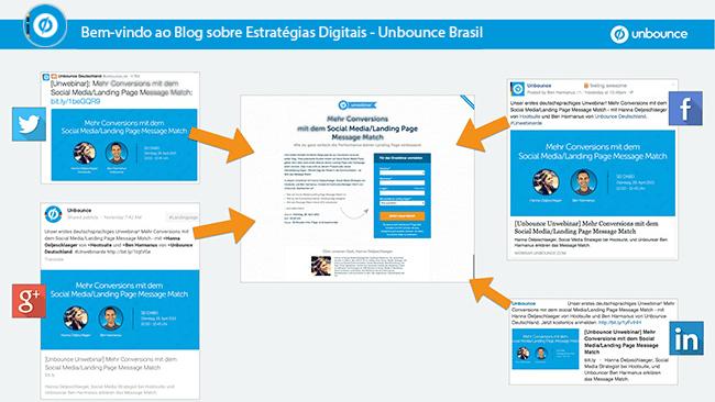 Bem-vindos ao Blog da Unbounce Brasil em português!
