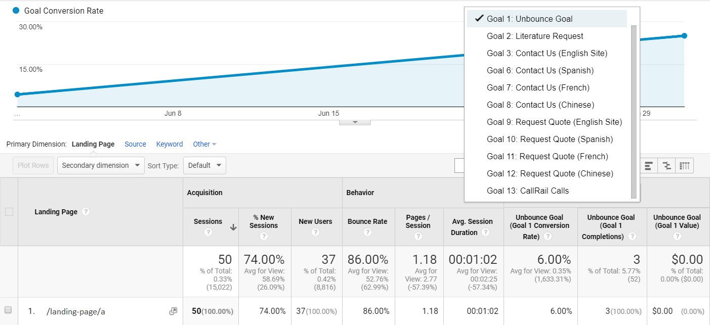 the landing page report in Google Analytics