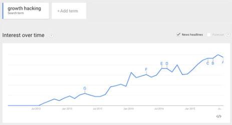Growth Hacking - Analyse in Google Trends und Keyword-Planer