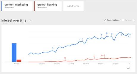 Growth Hacking und Content Marketing - Analyse in Google Trends und Keyword-Planer