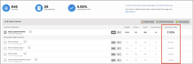 Unbounce Dashboard: Conversion-Optimierung mit A/B-Tests.