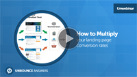 Unbounce conversion rate optimization webinar with chris goward wider funnel