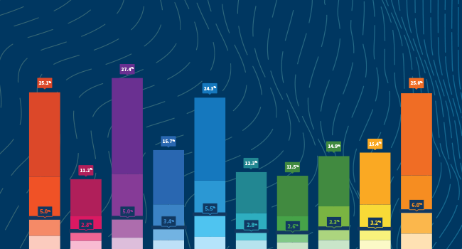 The Unbounce Conversion Benchmark Report – Average Conversion Rates by Industry and Expert Recommendations