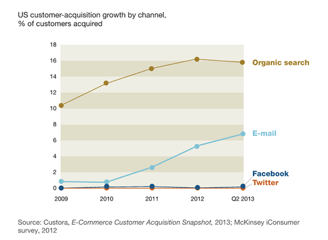 us-customer-acquisition-growth