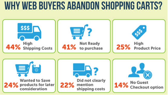 why-web-abandonners-abandon-shopping-carts