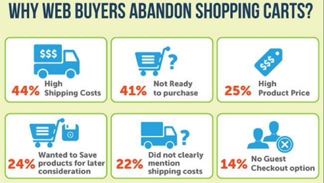 why-web-abandonners-abandon-shopping-carts